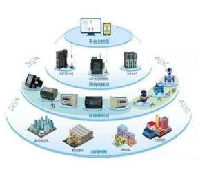 欧司朗携手FSG共同为商业及零售业提供智能建筑IoT解决方案封边机